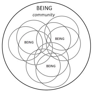 being diagram - community circle